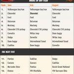 top10-searhByAnyYear-chart